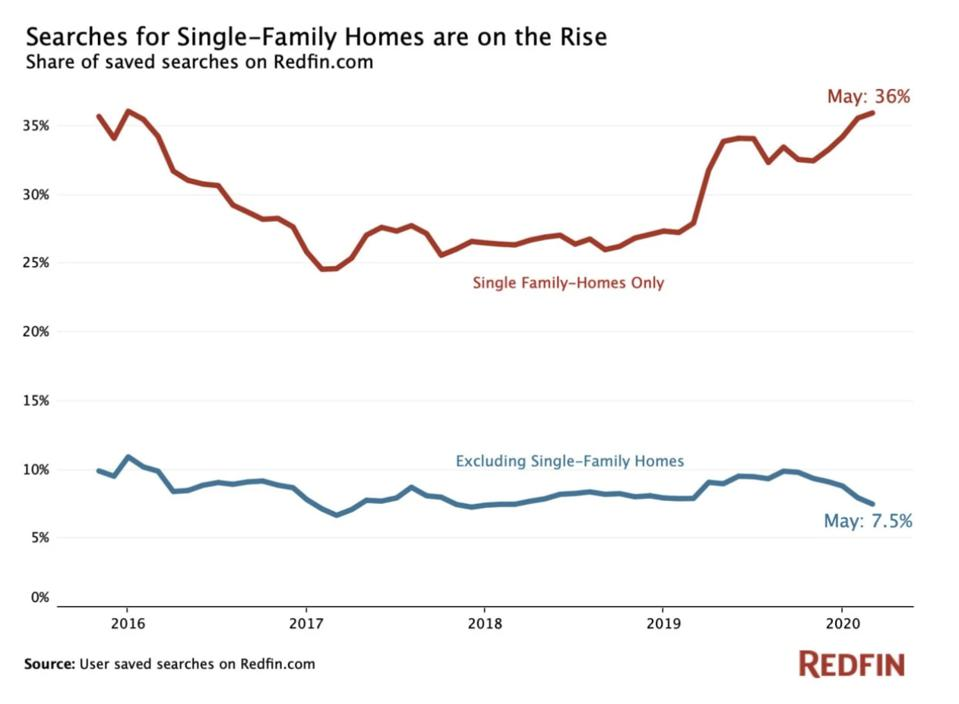 Rising Interest in single-family homes